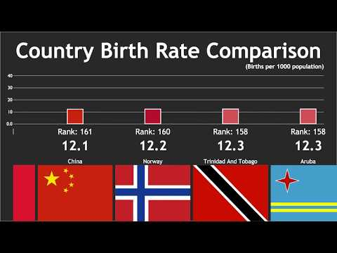 Country Birth Rate Comparison