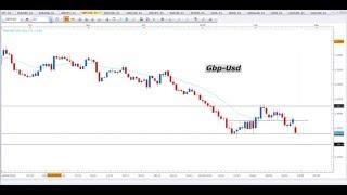 Segnali Forex e Price Action Trading - Video Analisi 22.02.2016