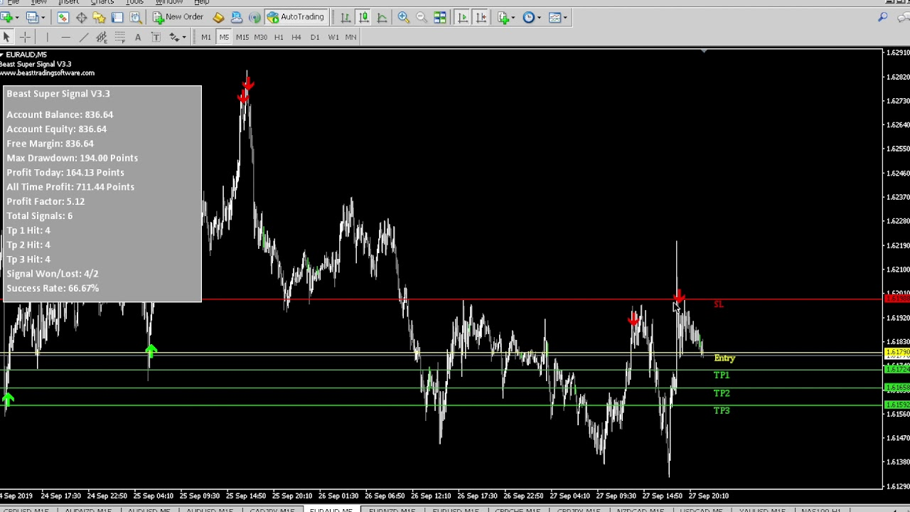 Beast Trading Software @ Forex Factory