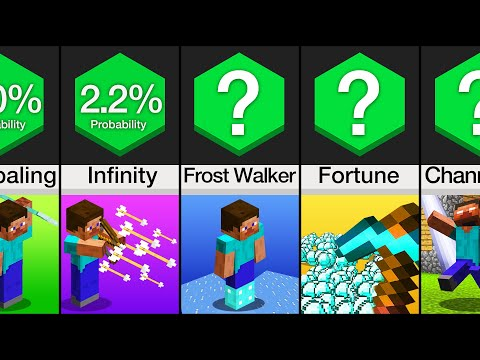 Comparison: Minecraft Enchanting