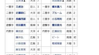 「1962年のオールスターゲーム (日本プロ野球)」とは ウィキ動画