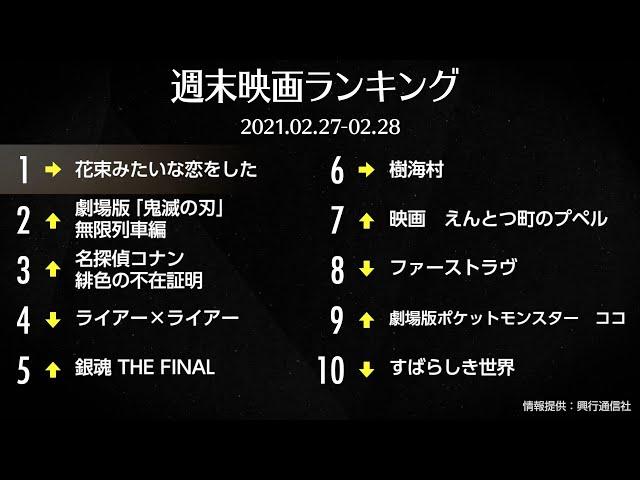 映画予告-『花束みたいな恋をした』V5!邦画が5週連続トップ10占める 先週末の映画ランキング2021.02.27-02.28
