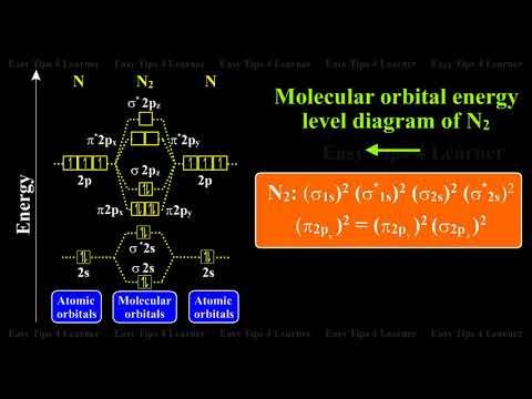 Nitrogen Molecule : Molecular Orbital Energy Level ...