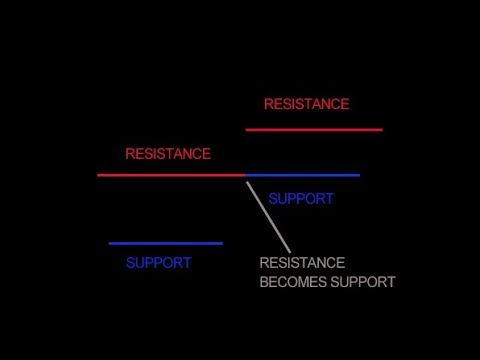Understanding the Concept of Support and Resistance