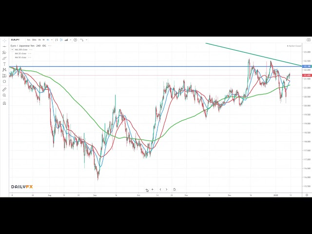 EURJPY Weekly Analysis - Euro Yen - January 12th 2020 - Practical Forex Trading