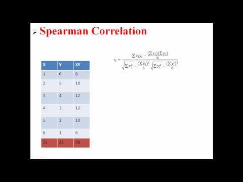 Spearman Correlation