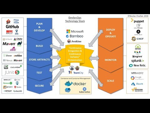Overview of DevSecOps
