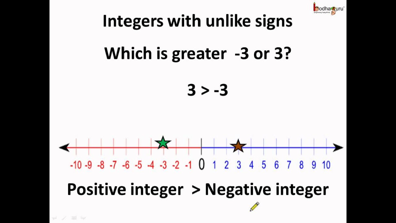 worksheet Comparing Integers Worksheet maths how to compare integers english youtube