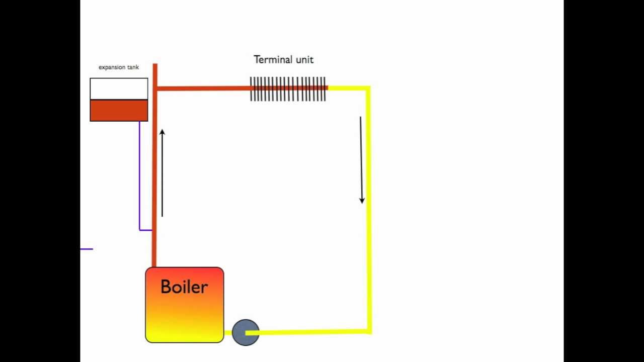 How the boiler expansion tank works - YouTube