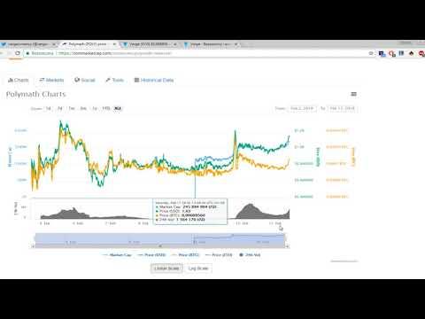 Sposób na przewidzenie wzrostów? Przeglad rynku kryptowalut