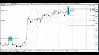 Free Forex Trading Strategies  | 7-21-2015 usdcad 1 hr stop hit | quick 2 Times Profit