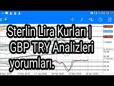 STERLİN TL (POUND) 12 TÜRK LİRASI OLURMU?Sterlin Lira Kurları | GBP TRY Analizleri yorumları.