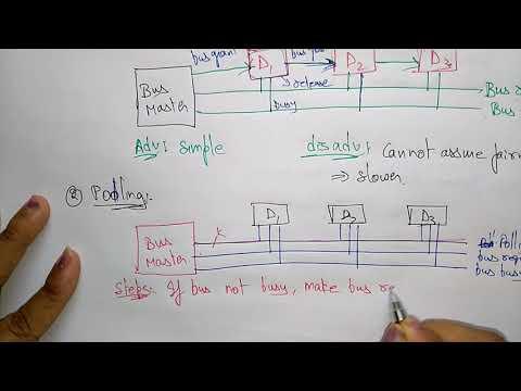 bus arbitration in computer organization