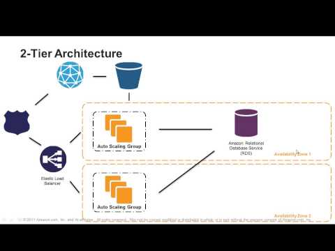 Webinar 2012: 7 Steps to Select the Right Architecture for Your Web Application on AWS