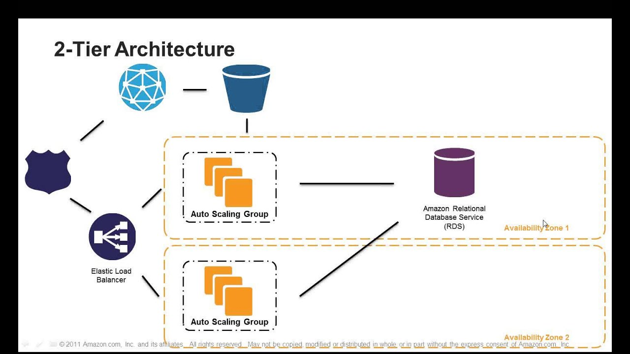 Webinar 2012 7 steps to select the right architecture for for Architecture site web