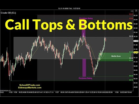 Calling Tops and Bottoms | Crude Oil, Emini, Nasdaq, Gold & Euro