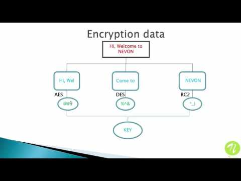 Secure File Storage On Cloud Using Hybrid Cryptography