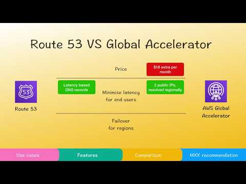 AWS Global Accelerator explained, versus CloudFront, Route53.