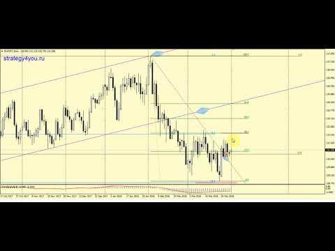 Видео Прогноз евро на апрель 2015