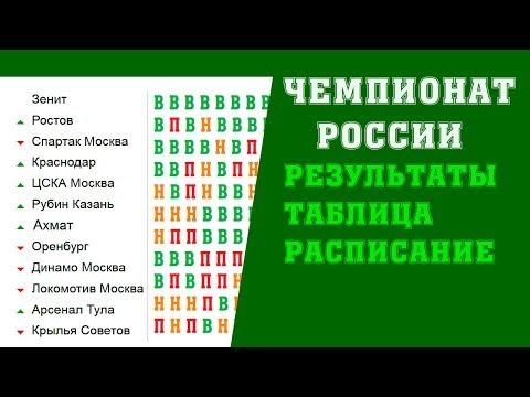 Футбол  Чемпионат России  16 тур  Результаты  Таблица  Расписание