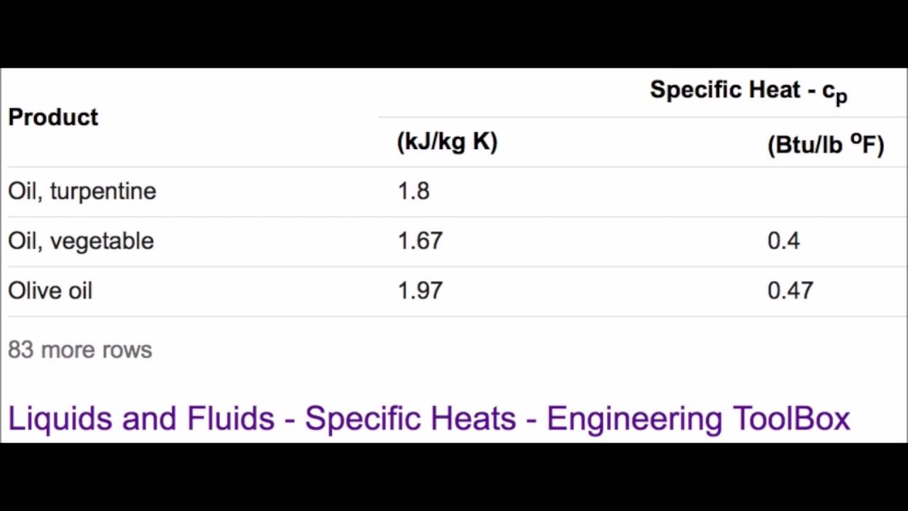 Specific heat physics educational video youtube specific heat physics educational video buycottarizona Image collections