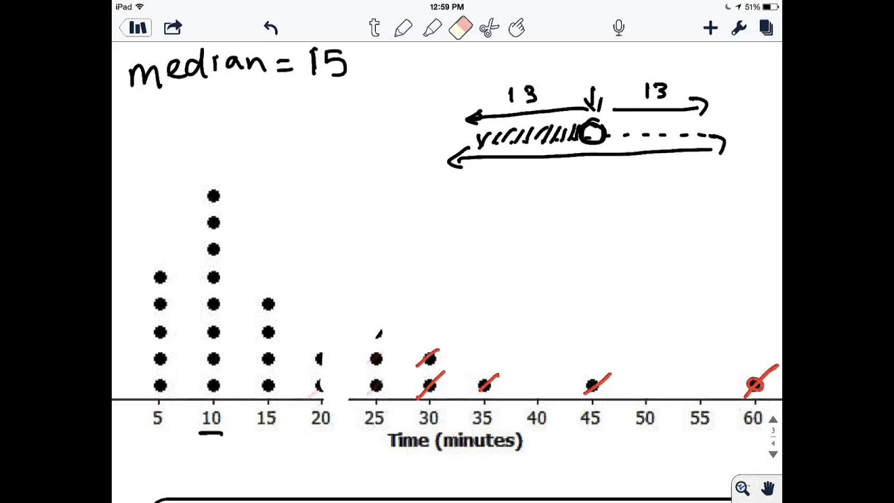 create a box plot summary  youtube