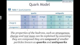 Quarks and Antiquarks (Particle Physics 10)