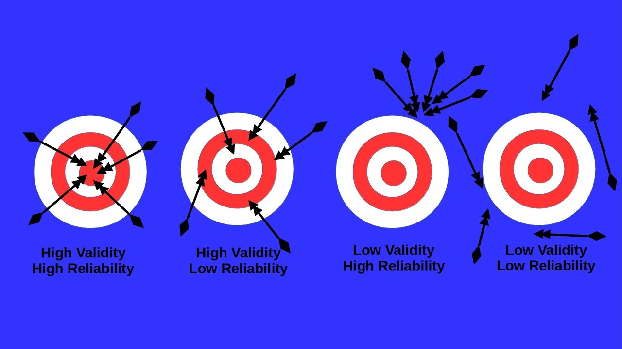 example of validity in research We often think of reliability and validity as separate ideas but, in fact, they're related to each other here, i want to show you two ways you can think about their relationship one of my favorite metaphors for the relationship between reliability is that of the target think of the center of the target as the concept that you are trying.