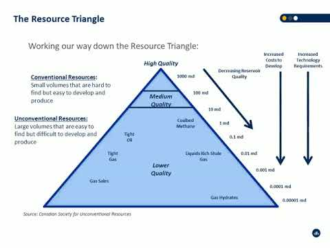 1.5 Petroleum Resources Management System