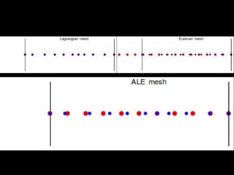 Lagrangian-Eulerian-ALE kinematic description