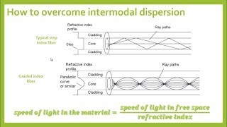 Dispersion in optical fibers