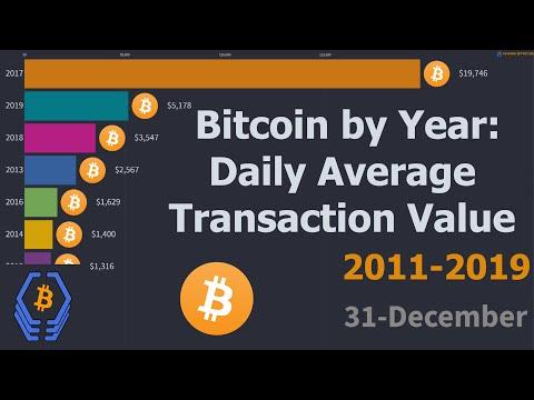 Bitcoin By Year: Average Transaction Value (USD)   2011 - 2019