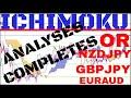 Forex analyses - YouTube