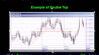 Powerful FX Chart Patterns Double Top