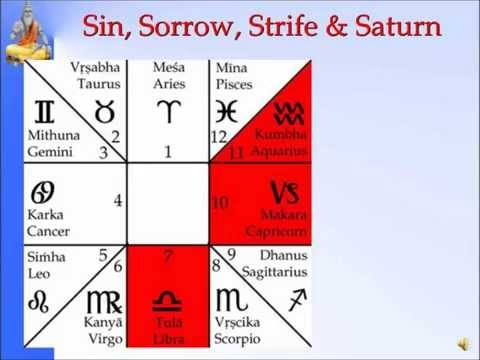Panchanga--Sin,Sorrow,Strife and Saturn-Slide 9 of 35-Pt. Sanjay Rath