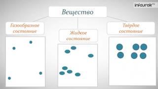 8.  Различия в молекулярном строении газов, жидкостей и твердых тел