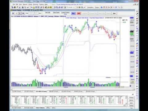 Day Trading the EMini S&P using Volume and Green/Red Bars