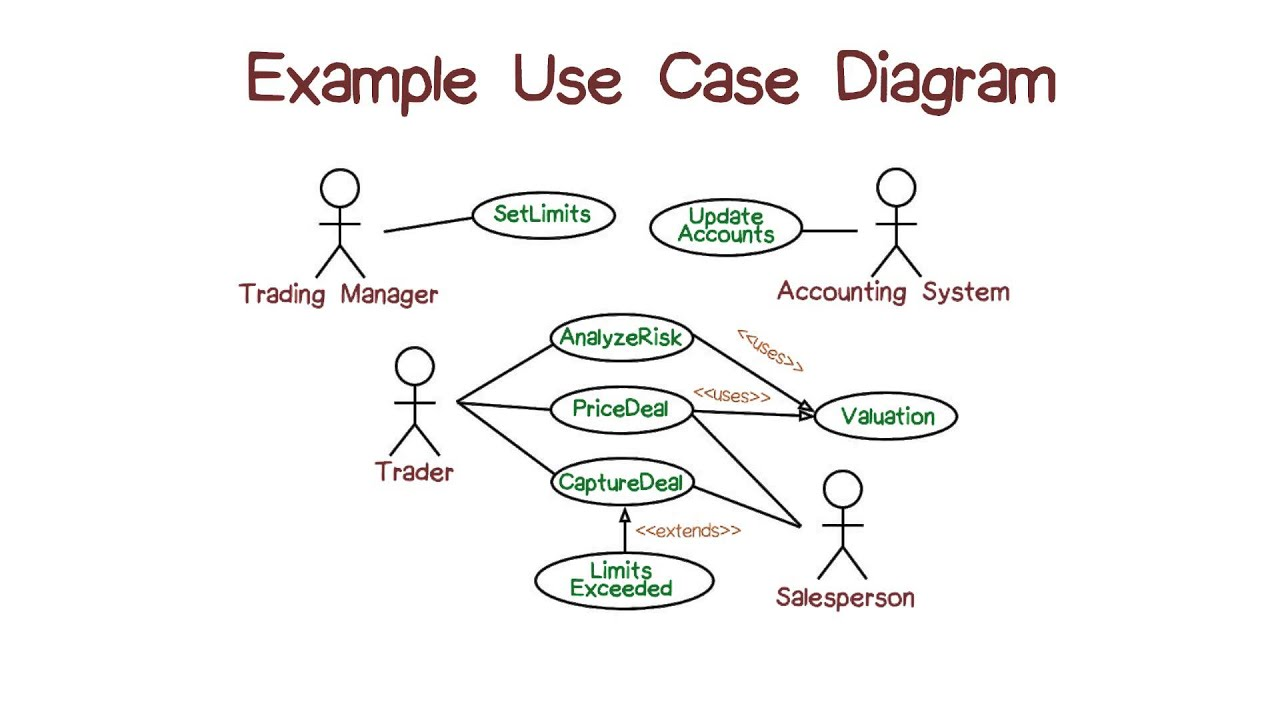Example Of Use Case Diagrams