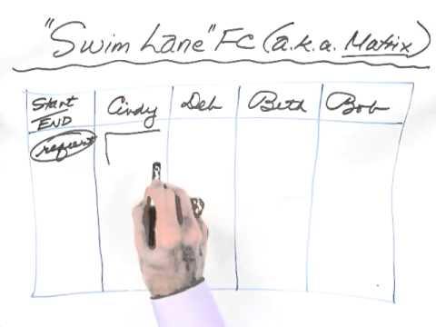 Whiteboard flow chart also youtube rh