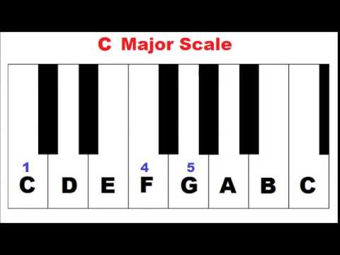 Primary Chords in the Key of C Major - Piano Lesson - YouTube