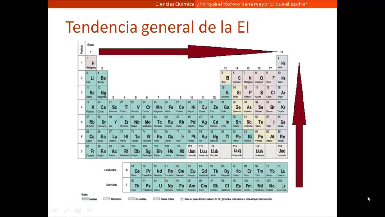 Por qu el fsforo tiene mayor energa de ionizacin que el azufre por qu el fsforo tiene mayor energa de ionizacin que el azufre urtaz Image collections