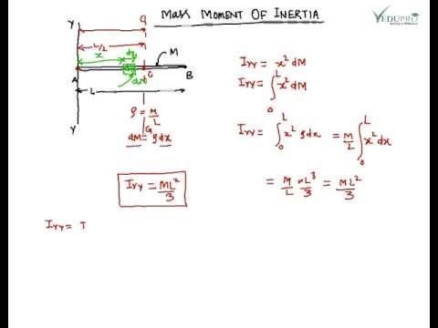Mass Moment Of Inertia Of Circular Ring