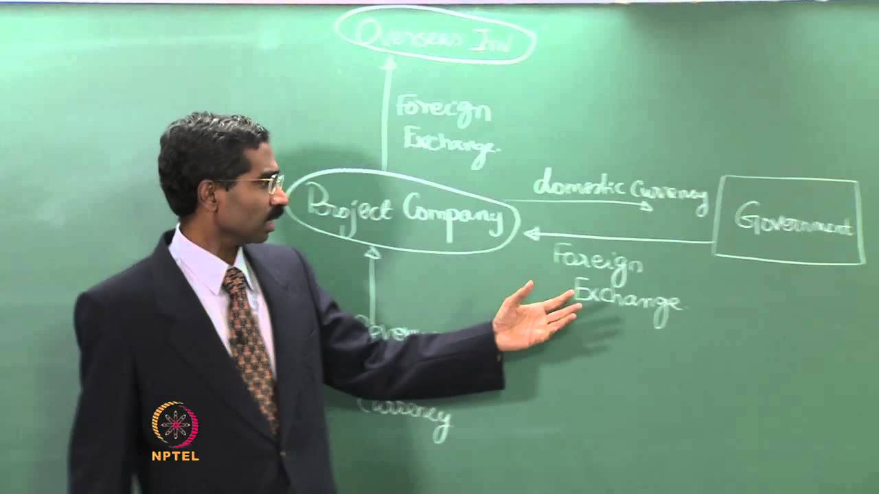 Mod-08 Lec-34 Risk Management - Country / Political risks III