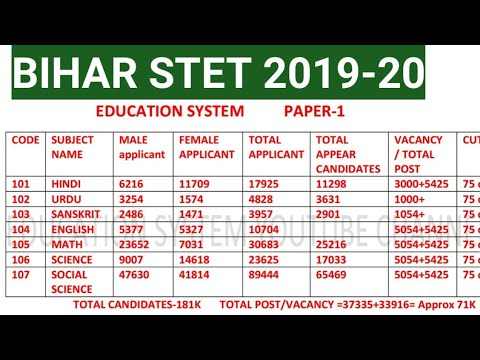 Bihar STET Total Applicants, Total Appeared Candidates,vacancy,Bihar Stet Cutoff,selection Process