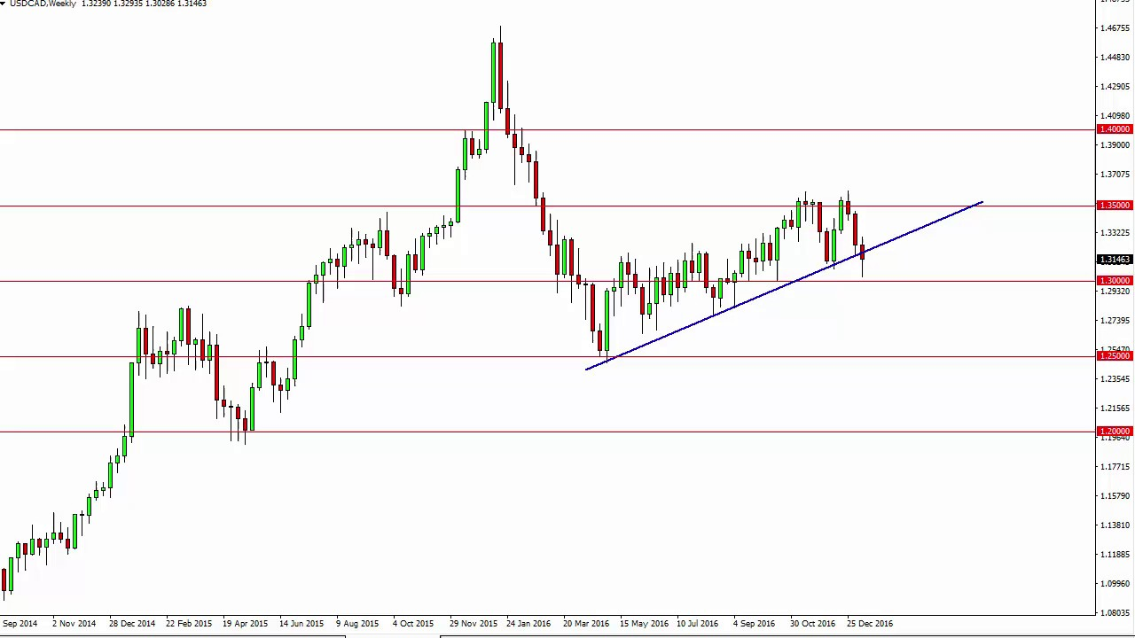 Usd Cad Forecast For The Week Of January 16 2017 Technical Ysis