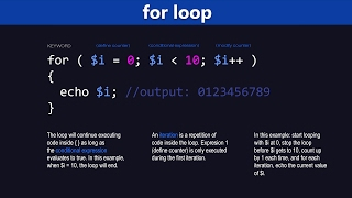 PHP Loops Tutorial - Learn PHP Programming