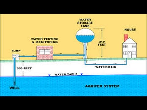 Water Distribution Network Design By Eng Pshtiwan Youtube