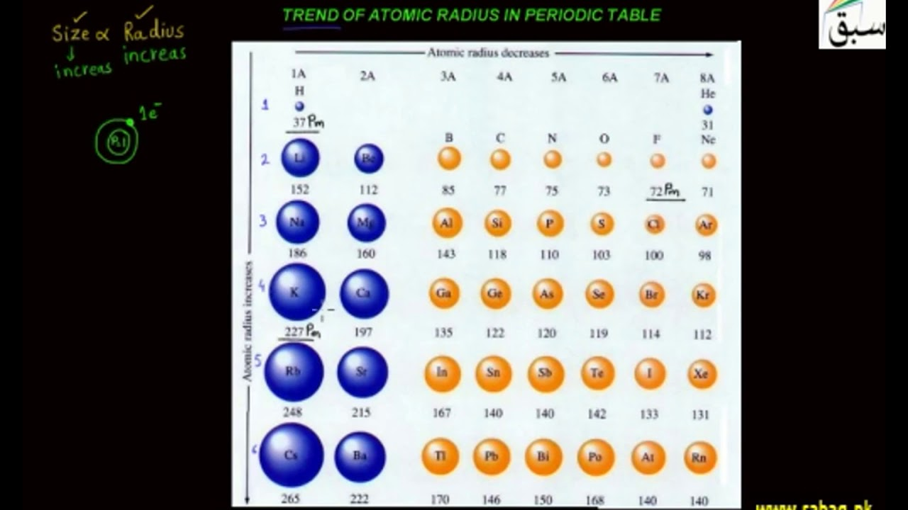 Trend of atomic size and atomic radius in periodic table youtube trend of atomic size and atomic radius in periodic table gamestrikefo Choice Image