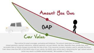 Fidelity Warranty Services - GAP Vehicle Protection / Total Loss Explained