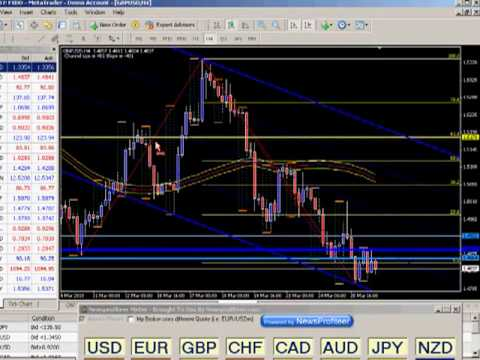 Forex News Trade Analysis - Insight video part 1 of 2